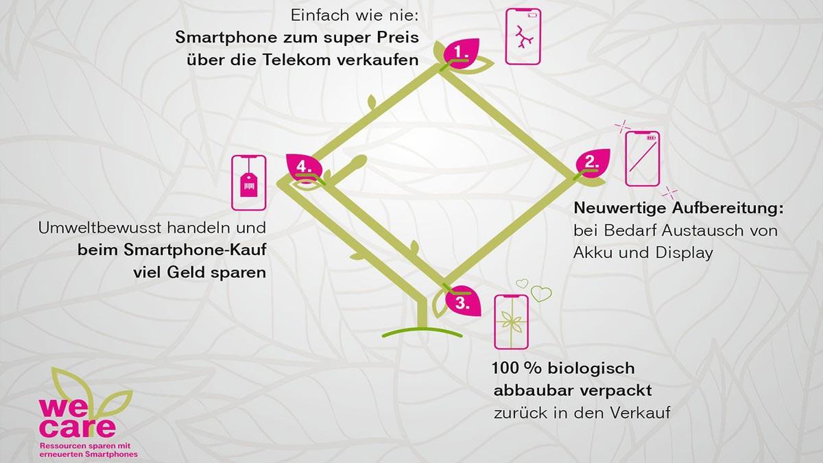 Telekom We Care Projekt für nachhaltigen Smartphone-Kreislauf