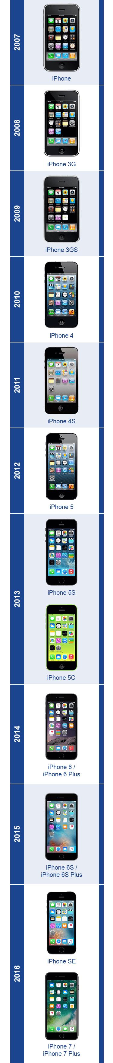 iPhone Zeitleiste